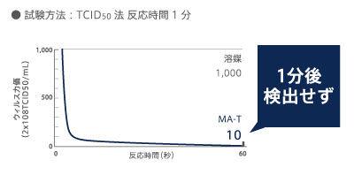 ウィルスグラフ.jpg