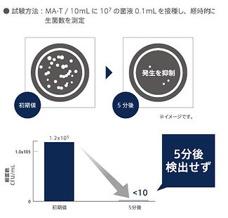 除菌グラフ.jpg