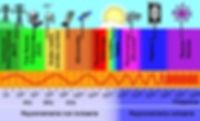 ondes électro-magnétique