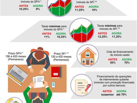 Caixa baixa taxa de juros em financiamento de imóveis (veja infográfico)