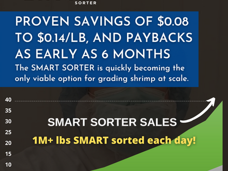 SMART Sorter, value so compelling that COVID and record low shrimp prices have not stopped adoption.