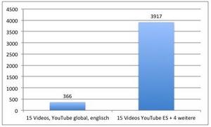 Beispiel 15 Videos auf globalem, englischsprachigem Channel im Vergleich zum ausschließlich spanischen Channel: Relevanz bringt Traffic!