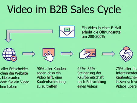 Customer Journey oder Sales Cycle- was kann Video im B2B?