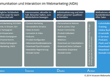 Content Marketing im B2B - BVDW präsentiert ROO-Modell