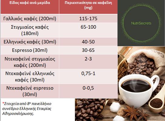 Είδη καφέ και περιεκτικότητα σε καφεΐνη