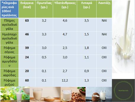 Γάλα και υποκατάστατα γάλακτος