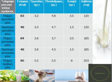 Αγελαδινό, κατσικίσιο και πρόβειο γάλα