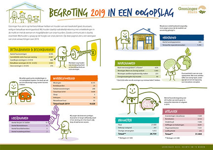 WGH_Infographic begroting 2019_600 x 400