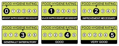 foodhygieneratings