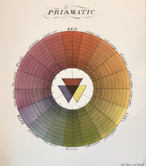 Prismatic Colour Wheel - Moses Harris, 1766 (source: Wikimedia Commons)