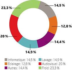 Répartition de la consommation électrique des ménages