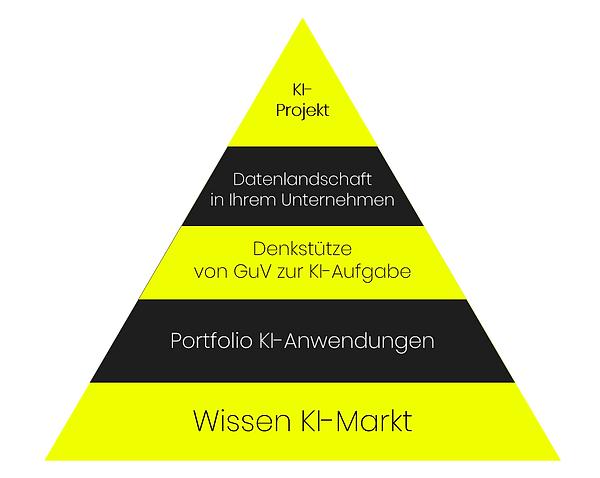 KI Pyramide