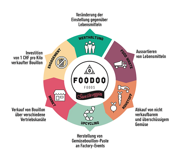 Food Waste Upcycling Grafik