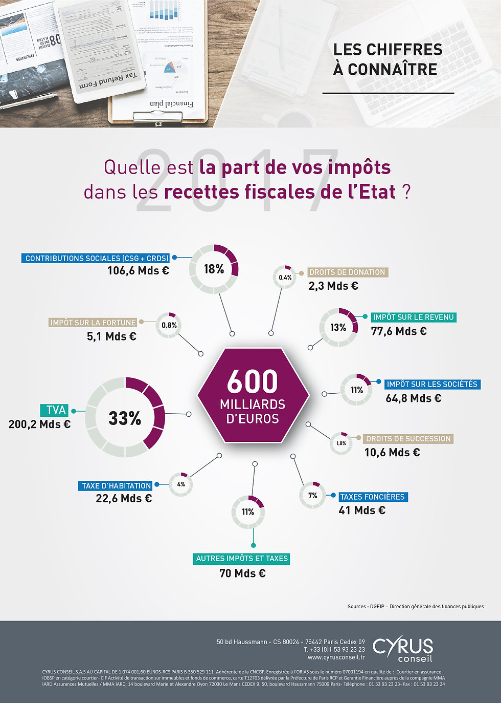 Infographie recette fiscales 2017-2.jpg