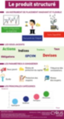 Le Produit structuré | Infographie