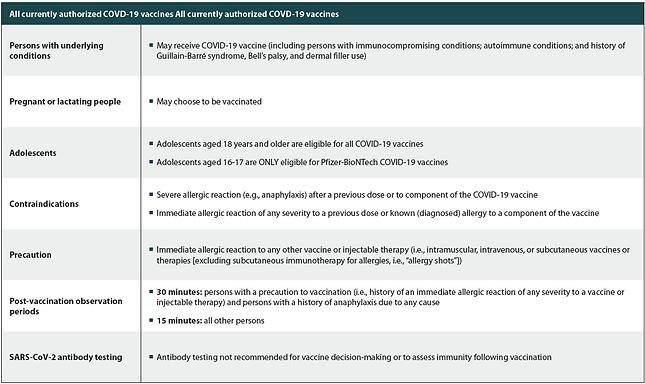 Table CDC Interim Considerations 2021-Ma