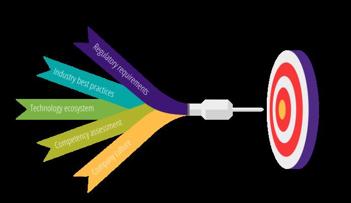 Enterprise Training Strategy