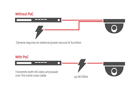 Power over coax.png