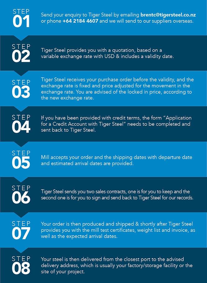 Tiger Steel Order Process.jpg