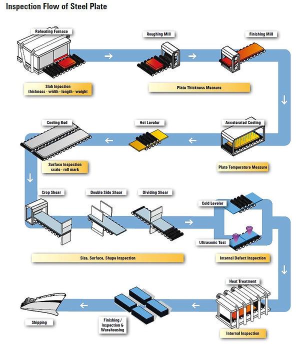 Inspection Flow of Steel Plate.JPG
