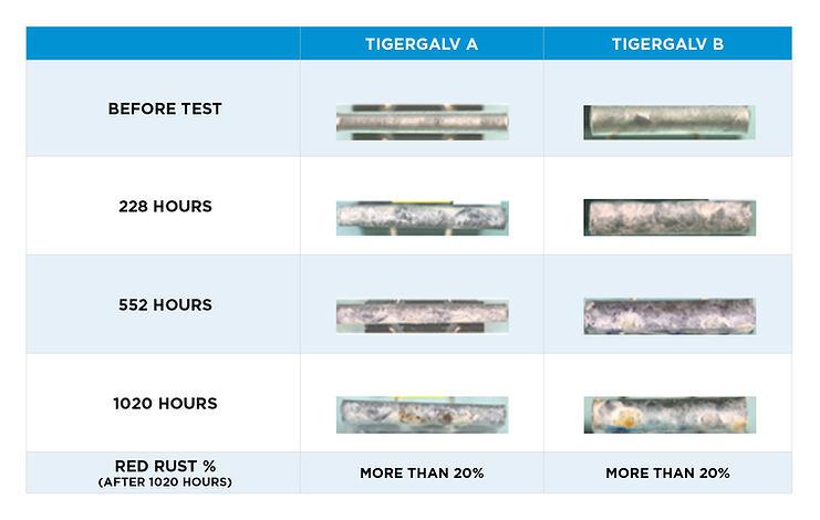 TIG 004755 Tiger Steel Graphs NEW4.jpg