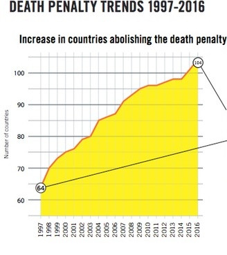 Death Penalty Trends 1997-2016 chart