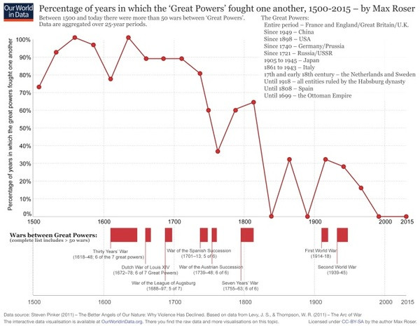 5 of years great powers fought each other chart