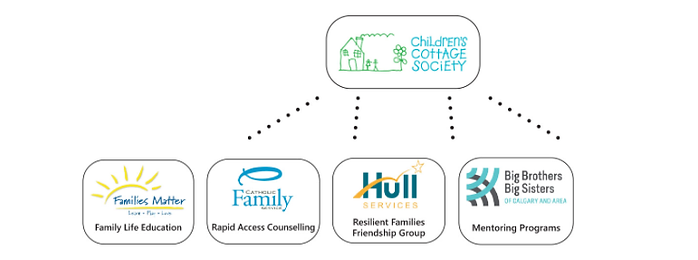 Calgary West Family Resource Network.png