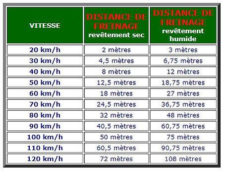 Distance Freinage.JPG
