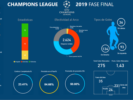 UEFA Champions League en Power BI