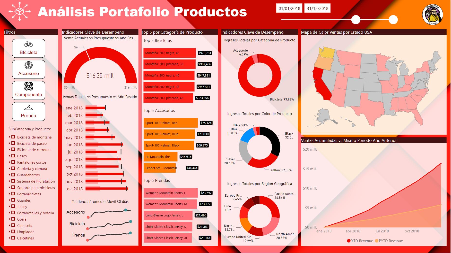 Análisis Portafolio de Productos
