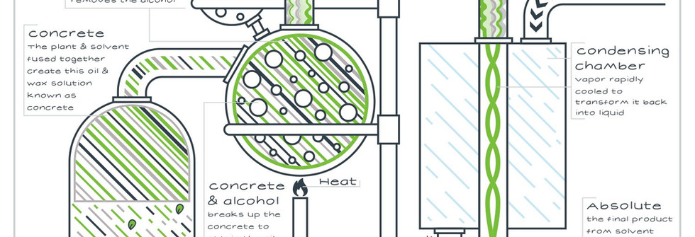 Solvent Extraction Graphic