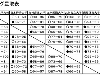 2016九州リーグ 最終戦