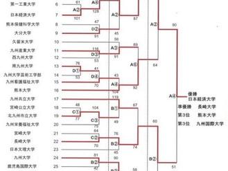 九州地区大学体育大会結果と今後の大会案内