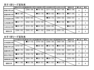 第24回全九州大学バスケットボールリーグ戦 東海節