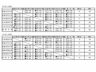 第24回全九州大学バスケットボールリーグ戦 最終結果