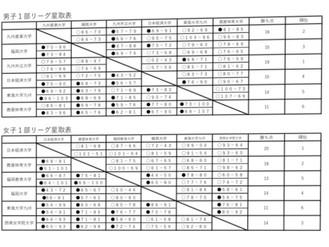 第26回全九州大学バスケットボールリーグ戦 最終結果