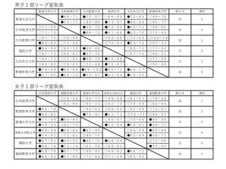 第25回全九州大学バスケットボールリーグ戦 結果