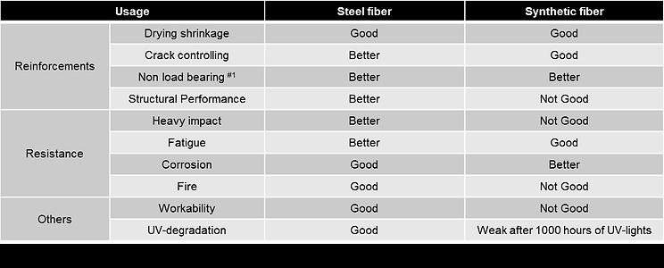 steel fiber vs. synthetic fiber.png