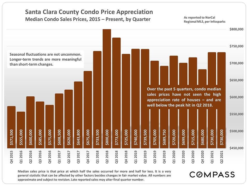 condo price appreciation.JPG
