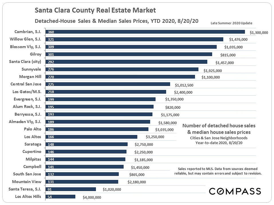 Santa-Clara-County-SFD-Sales_by-City.jpg