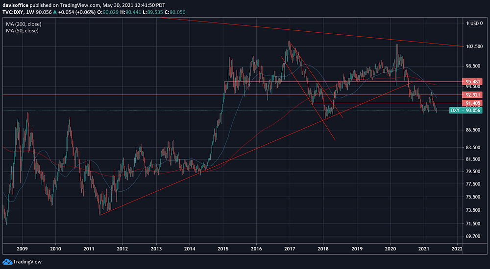 Weekly dollar index