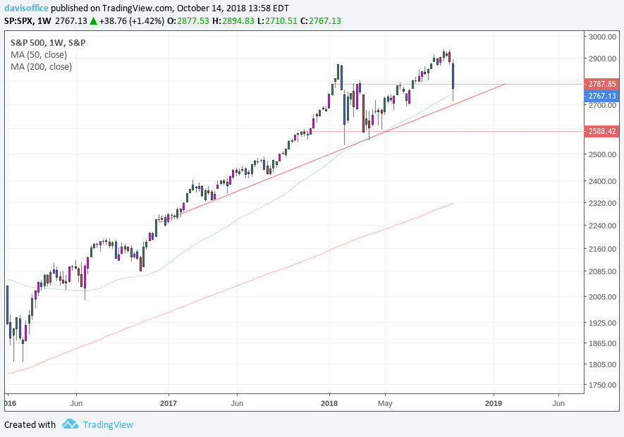 S&P 500 continues to show an upward, multi-year, trend