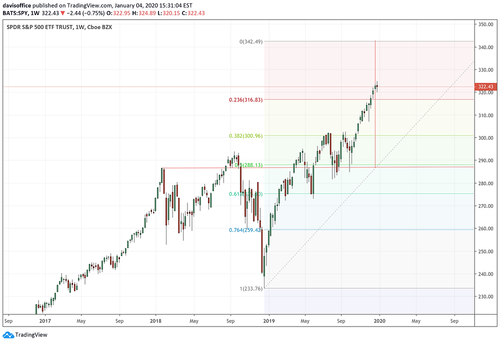 Multi-year SP500 chart (weekly) with Fibonacci retracement