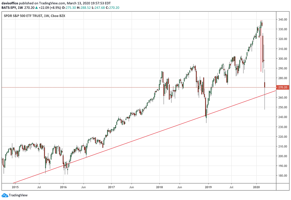 SP500 trendline in-tact since 2009; being tested