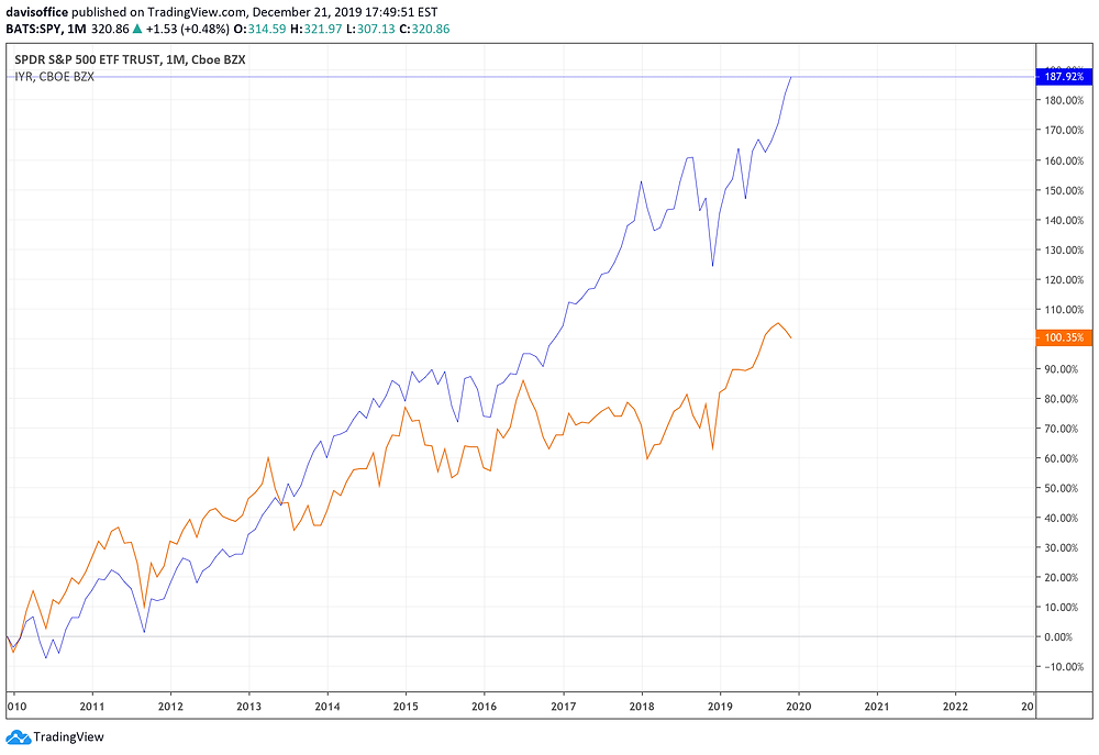 SP 500 vs Real Estate Index (orange)