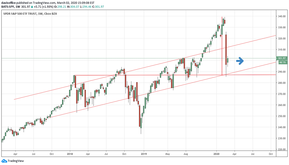 S&P500 moving into a possible trading range