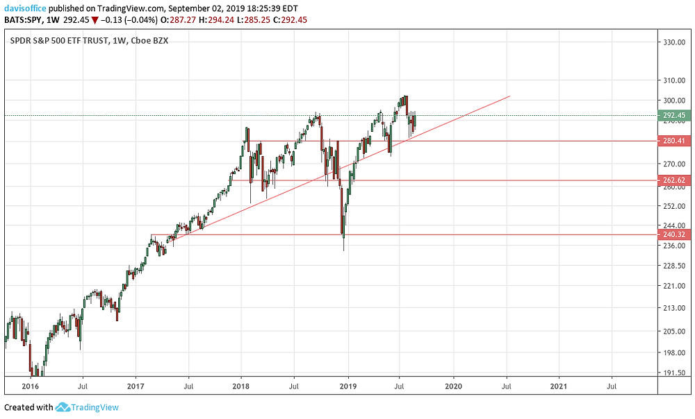 The multi-year bull trend remains in-tact, with stocks assumed to reach 3,000 on the S&P by year-end.