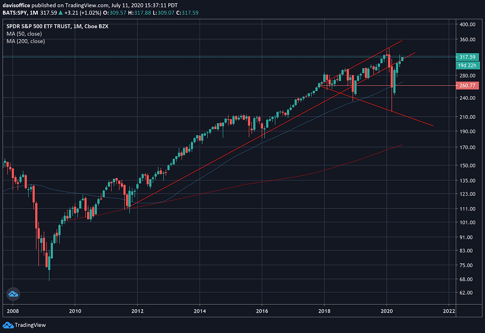 SP500 Weekly Charts shows return to upward channel