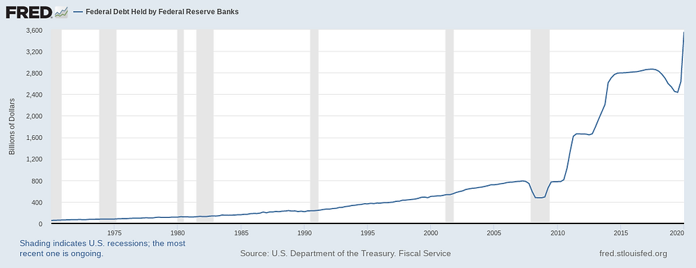 Fed bank balance sheet